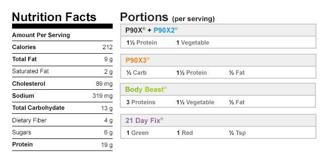 Nutritional Data Slow Cooker Turkey Meatballs