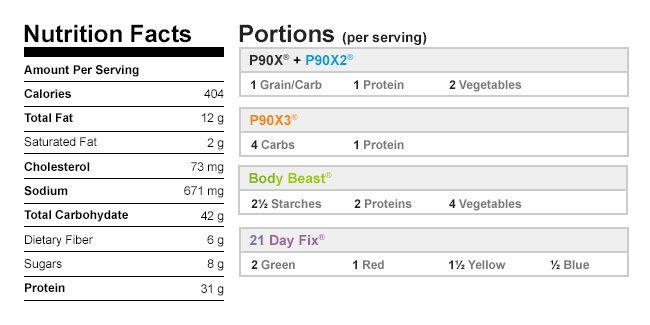 Slow Cooker Chicken Fajitas Nutritional Data