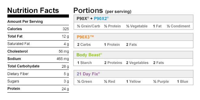 Turkey Tostadas Nutritional Data