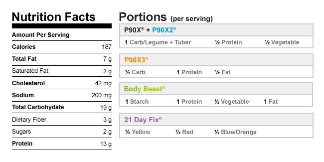 Healthier Turkey Hash NutritionalData