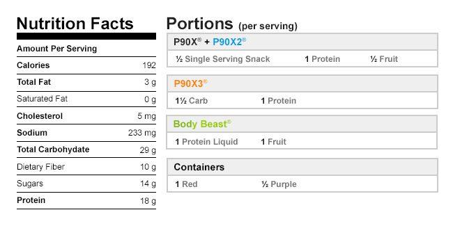 Passion Fruit Shakeology NutritionalData