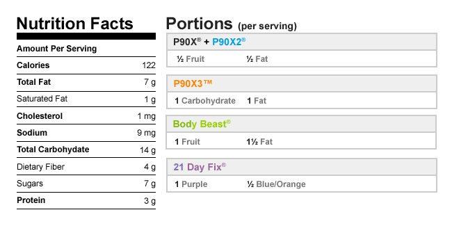 Avocado Popsicles NutritionalData