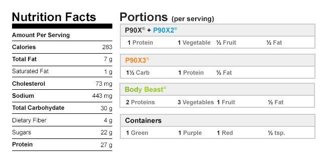 Mango Chicken Skewers nutrition Data