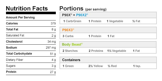 Turkey and Wild Rice Bowl Nutrition Data